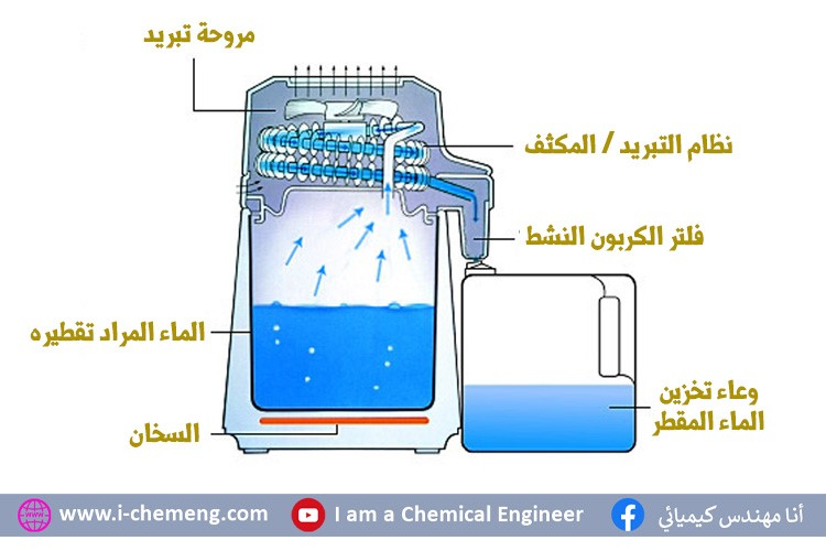 i-chemeng-Distilled water
